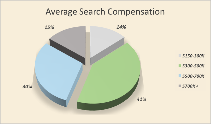Average Search Compensation